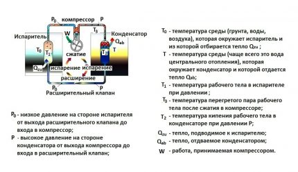 The scheme of the heat pump air to air