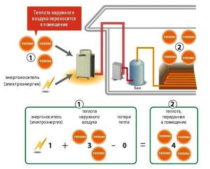 Heat pump air-air - principle of operation