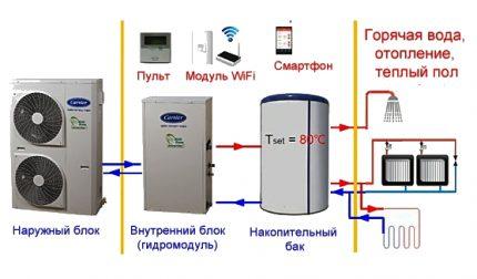 How much energy does the heat pump consume air air