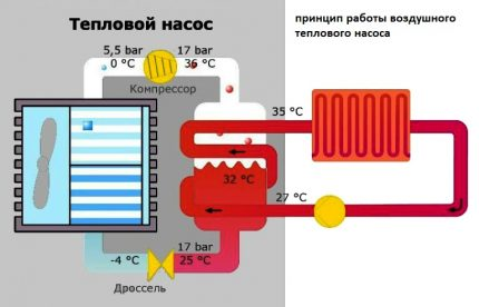 When does a heat air pump work best?