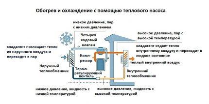 How does an air-to-air heat pump work?