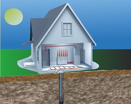 Heat pump design ground water