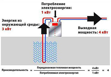 Efficiency of a heat pump for heating a house