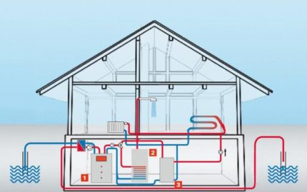 The principle of operation and performance of the heat pump
