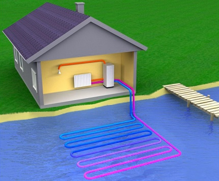 How to make a water-water heat pump with your own hands