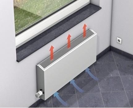Heating appliances - convectors