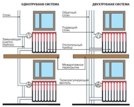 One and two pipe heating system wiring diagram