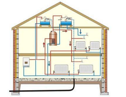 Installation diagram of heating batteries