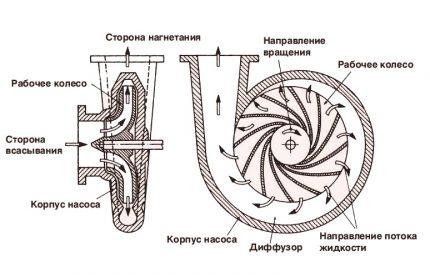 Vortex pump circuit