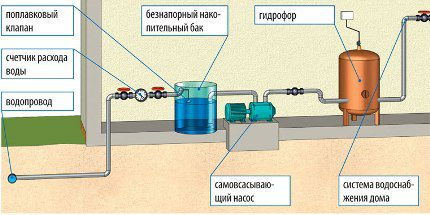 Cisternų sistema