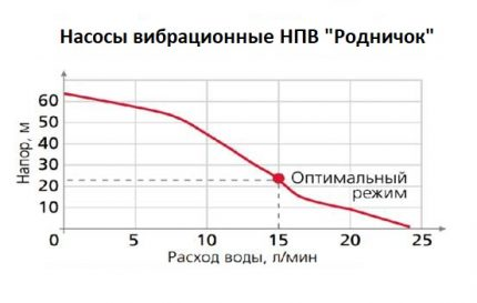Dependence of productivity on height of water supply