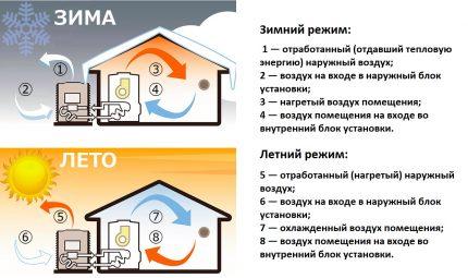 Air-to-air heat pump operation