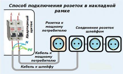 Connexion du cadre de superposition