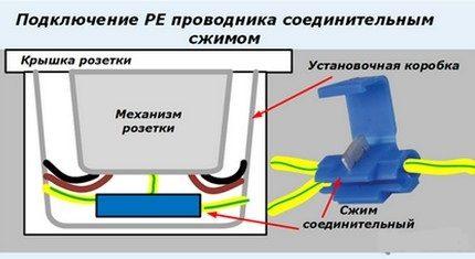 Connexion de conducteur PE avec développé couché