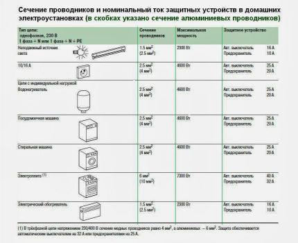 Section de fil pour cuisine