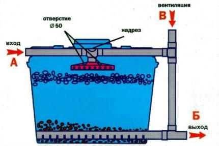 Biofiltrs