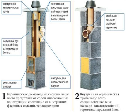 Modular Ceramic Chimney