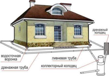 Drenāžas sistēmas shēma