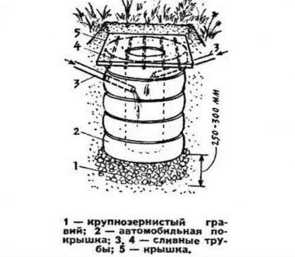 Riepu filtrācijas urbums