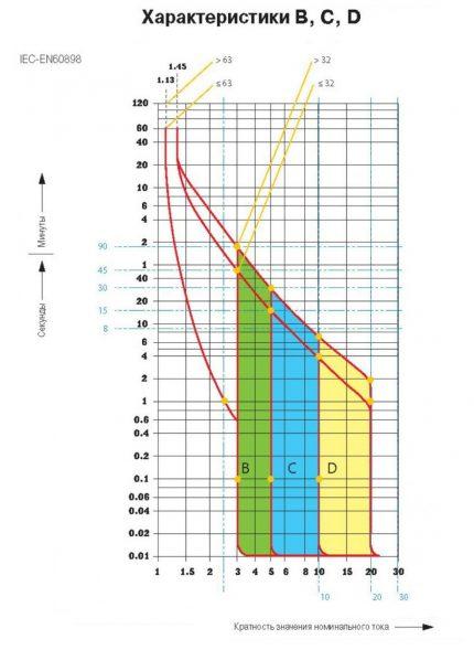 Graf över tidsströmegenskaper