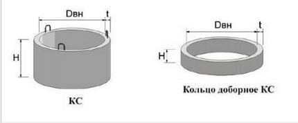 Reinforced concrete rings