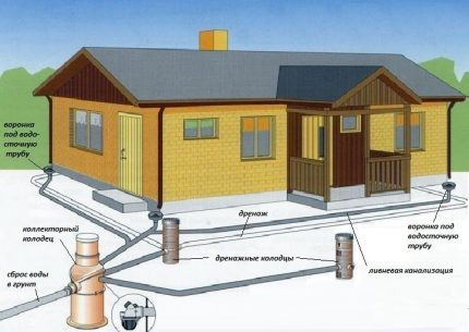 Types of Sewer Wells