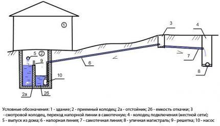 Kanalizācijas shēma