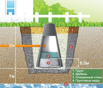 Sewer well diagram