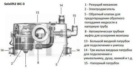 Mini SPS schema