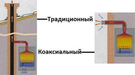 La différence entre une cheminée coaxiale et une cheminée ordinaire