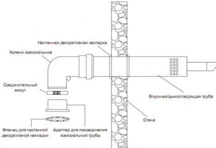 Agencement de cheminée coaxiale