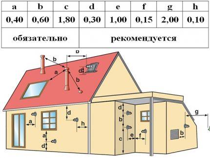 Distances d'installation optimales pour une cheminée coaxiale