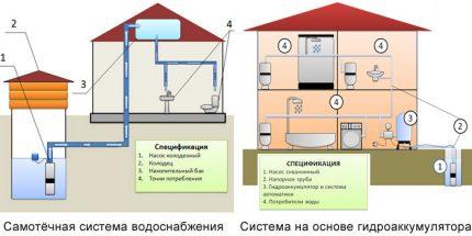 Comparative water supply scheme