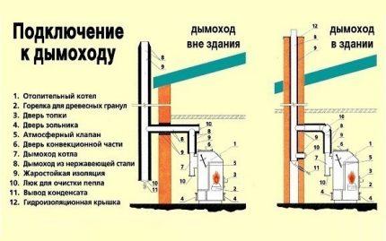 Chimney scheme for a gas boiler