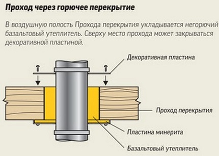 The passage of the chimney of a gas boiler through a combustible ceiling