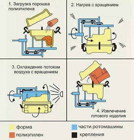 Rotacinis plastikinis korpusas