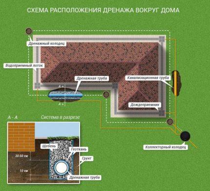 Na kanalizacijos sistemos schemoje