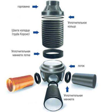 Plastikinės šulinio schema