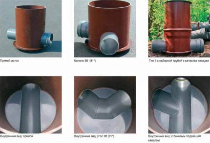 Types of manholes