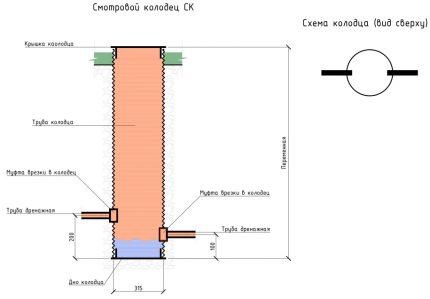Differential Well Scheme