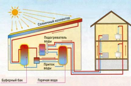 Saulės kolektoriaus prijungimo prie šildymo schema
