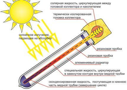 Saulės kolektoriaus šilumos vamzdis