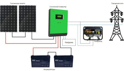 Šildymo schema su saulės baterijomis