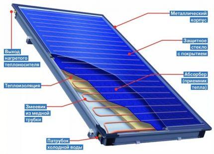 Vidinis saulės kolektorius