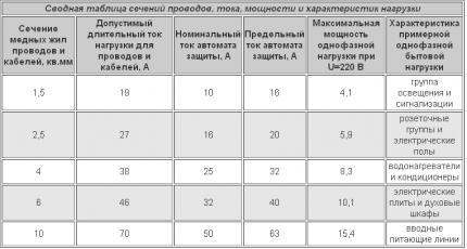 Korrespondens tabell