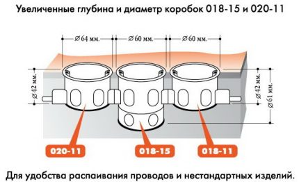 Schéma d'amarrage