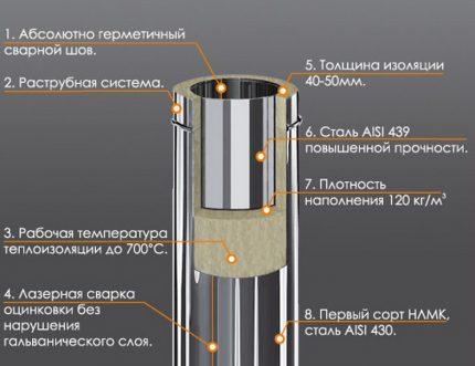 Sandwich pipe device