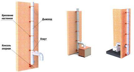 Methods for fixing the chimney