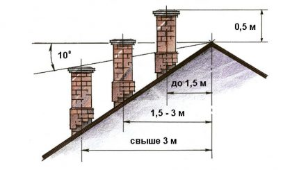 Placement above the roof