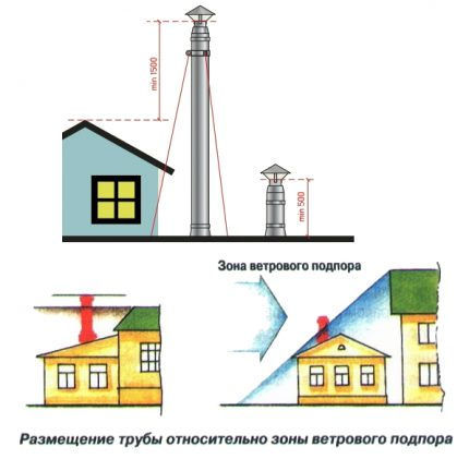 Rules for assembling and installing a chimney sandwich